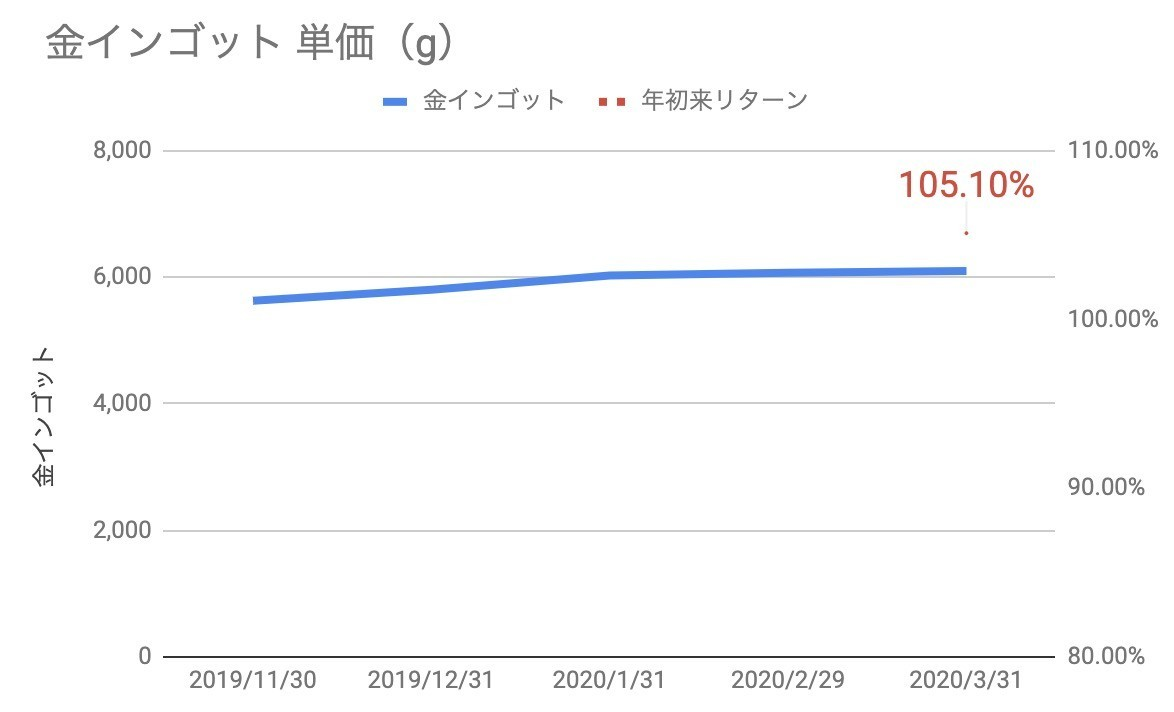 f:id:kuzyo:20200401101627j:plain