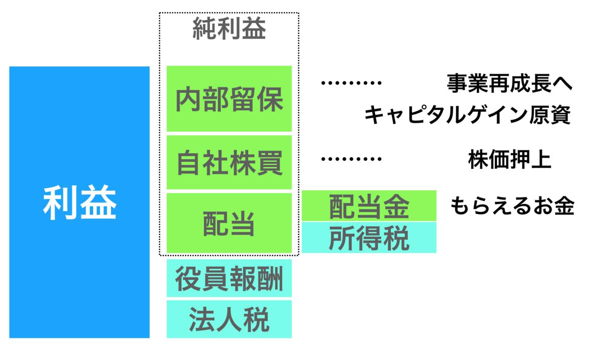f:id:kuzyo:20200402120513p:plain