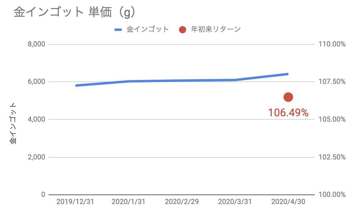 f:id:kuzyo:20200502160932j:plain