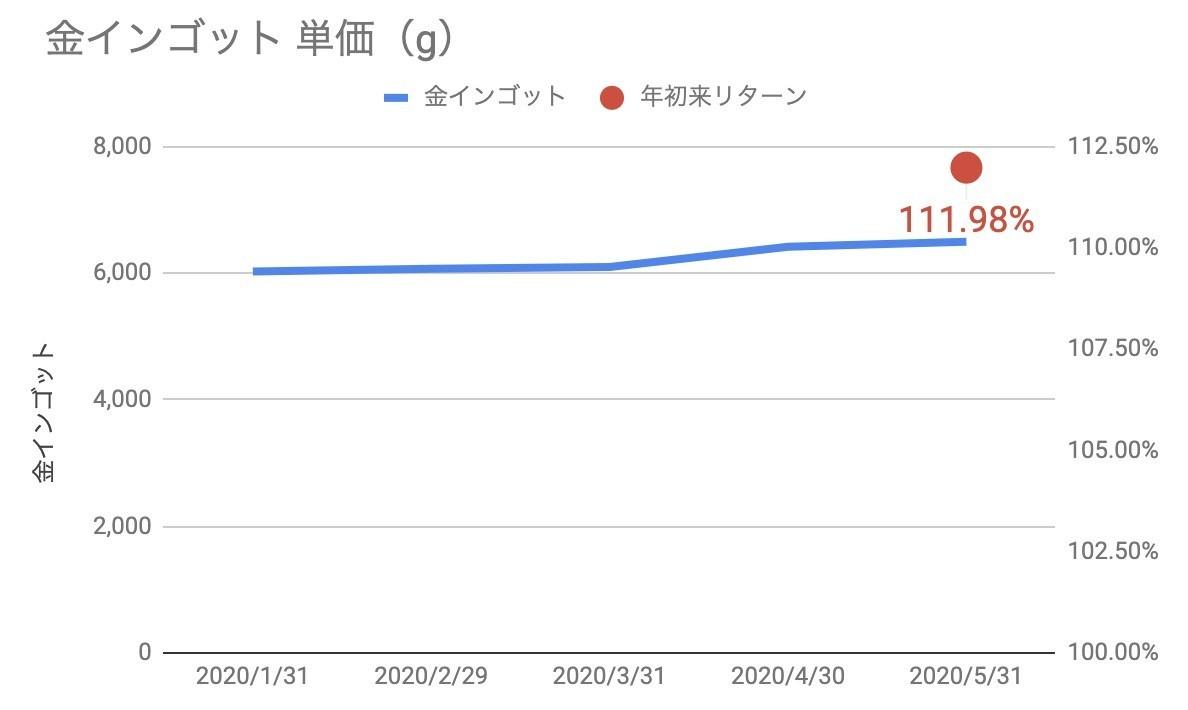f:id:kuzyo:20200601011022j:plain