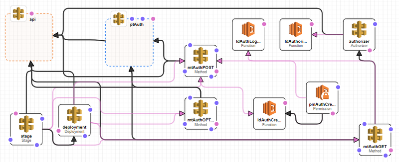 AWS CloudFormation デザイナー
