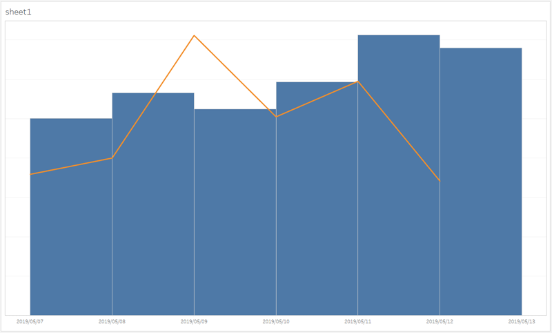 Tableauの棒グラフを日付の中心に表示する方法