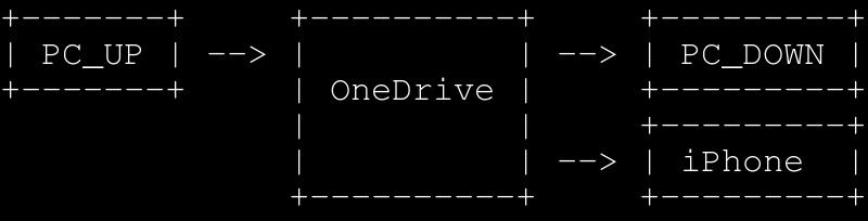 Dropbox から OneDrive に乗り換えようと試してみたけどイマイチだった話