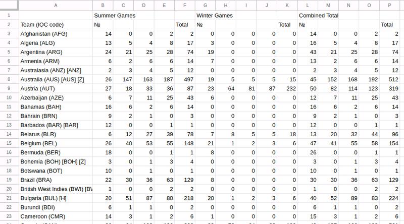 Puppeteerのクローリングで、Tableタグの表をCSV出力する方法
