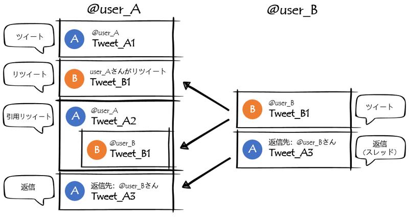 TwitterのSearch APIの使い方で混乱したのでまとめてみる