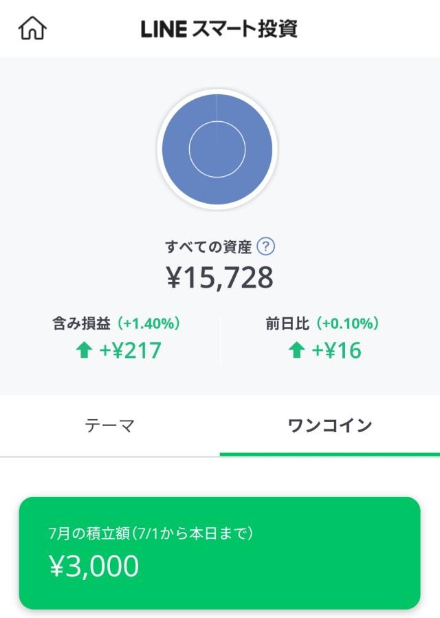 LINEワンコイン投資のパフォーマンス画面
