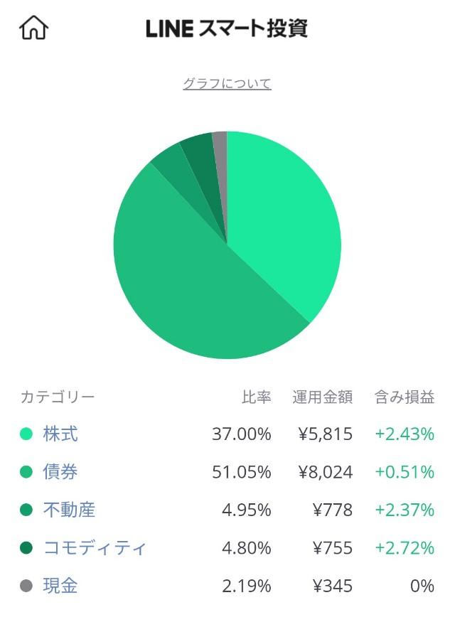 LINEワンコイン投資の投資先内訳