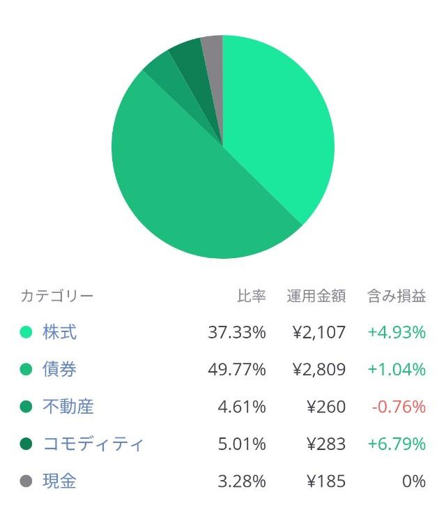 LINEワンコイン投資の投資先内訳グラフ