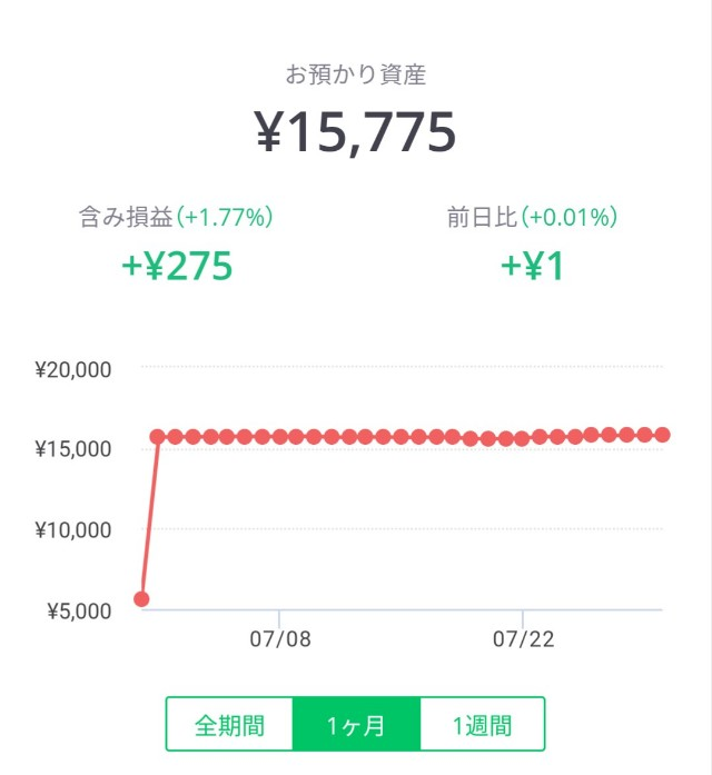 LINEワンコイン投資の含み損益1ヶ月グラフ