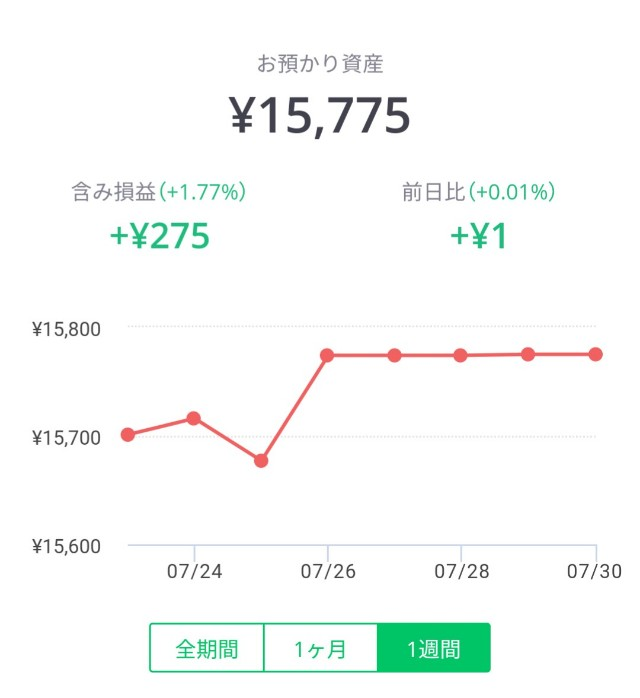 LINEワンコイン投資の含み損益1週間グラフ