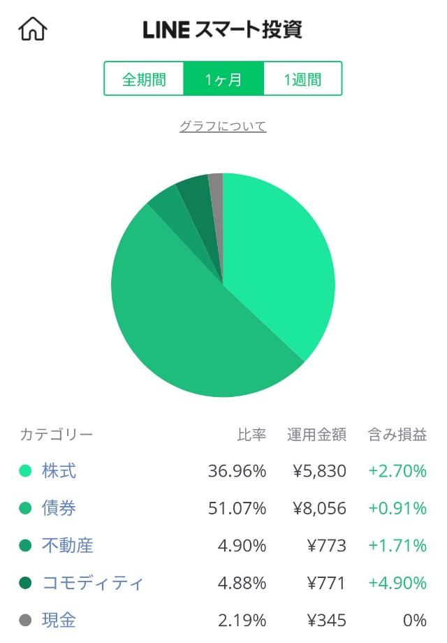 LINEワンコイン投資の投資先グラフ