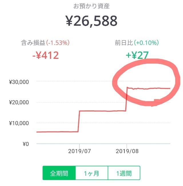 2019年8月の含み損益グラフ