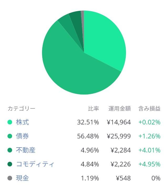 LINEワンコイン投資の投資先ごとの運用成績グラフ