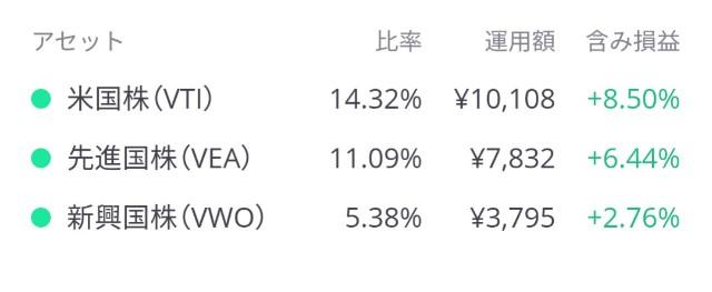株式のパフォーマンス数値
