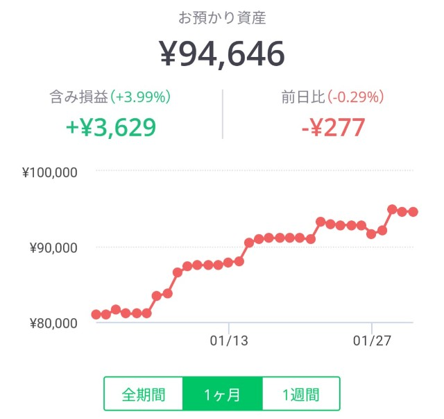 LINEワンコイン投資一ヶ月分のパフォーマンスグラフ