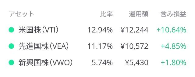 LINEワンコイン投資の株式投資先内訳