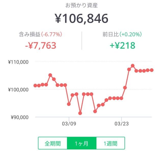 含み損に突入したLINEワンコイン投資のグラフ