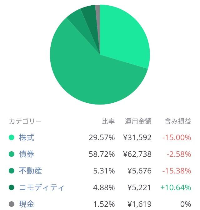 LINEワンコイン投資のパフォーマンス円グラフ