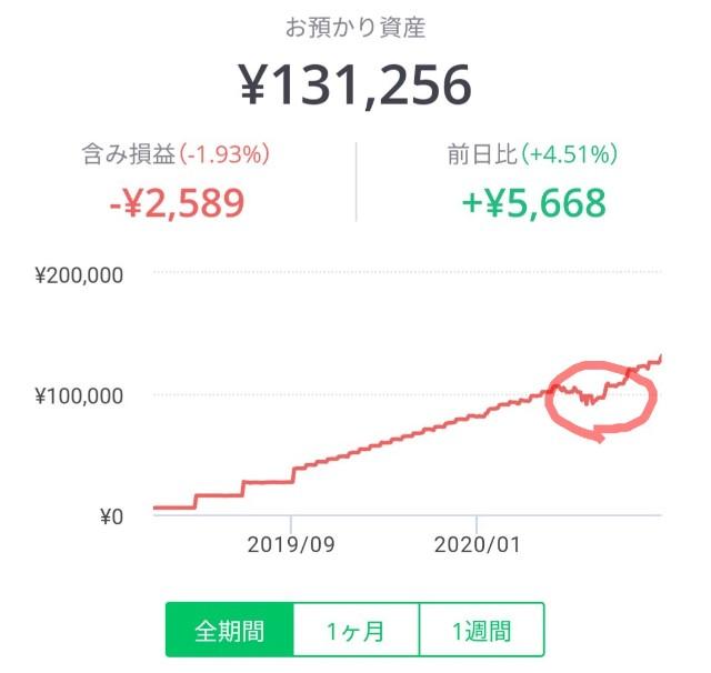 LINEワンコイン投資のパフォーマンスグラフ
