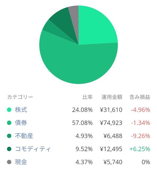 LINEワンコイン投資の投資先内訳パフォーマンス