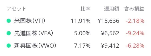 LINEワンコイン投資の株式パフォーマンス