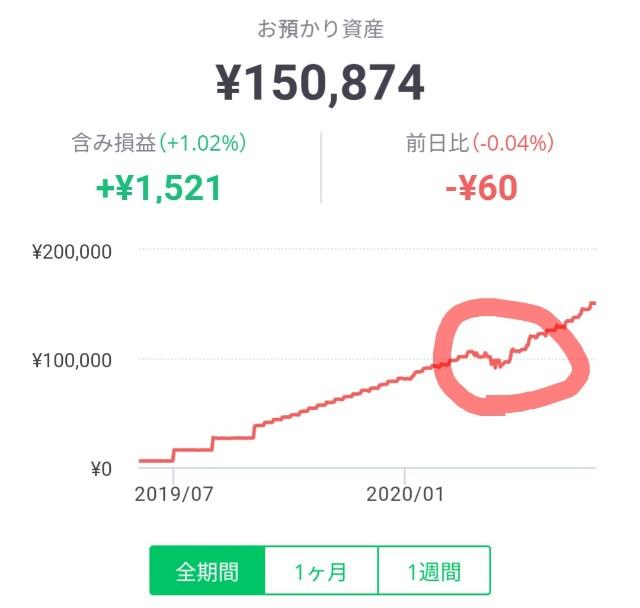 LINEワンコイン投資5月のパフォーマンス