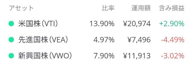 LINEワンコイン投資の株式アセット