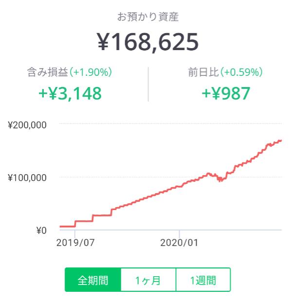 LINEワンコイン投資の6月パフォーマンスグラフ