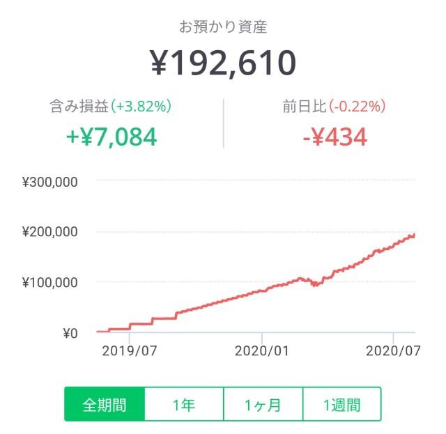 LINEワンコイン投資の全期間パフォーマンスグラフ
