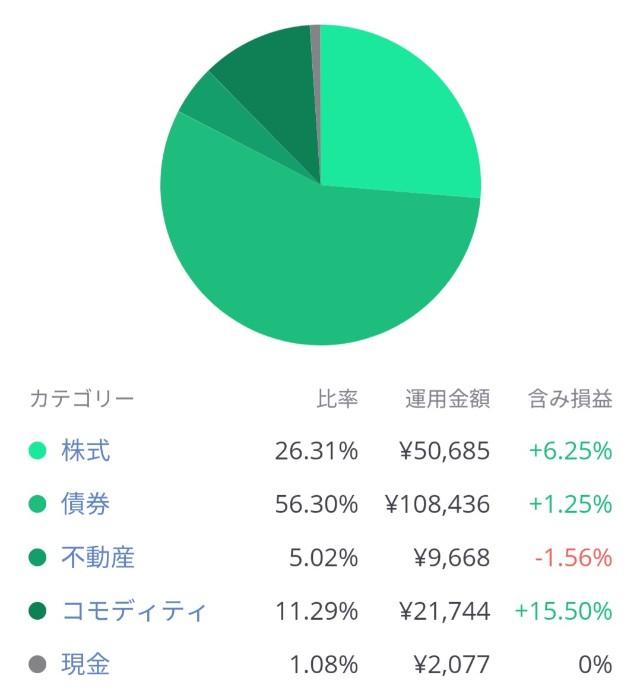 LINEワンコイン投資の投資先比率