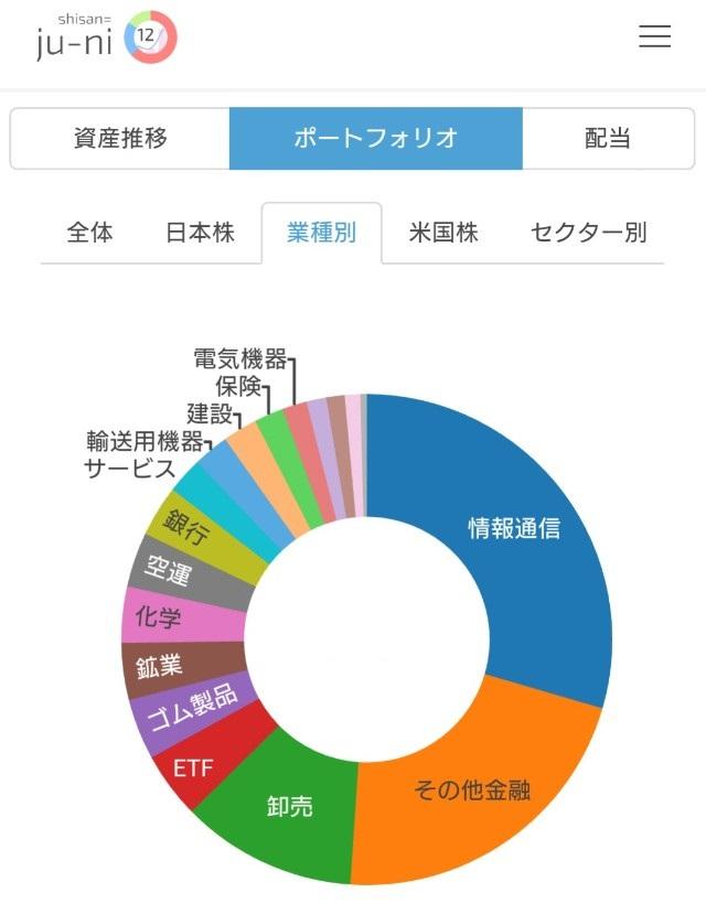 保有日本個別株のセクター別割合