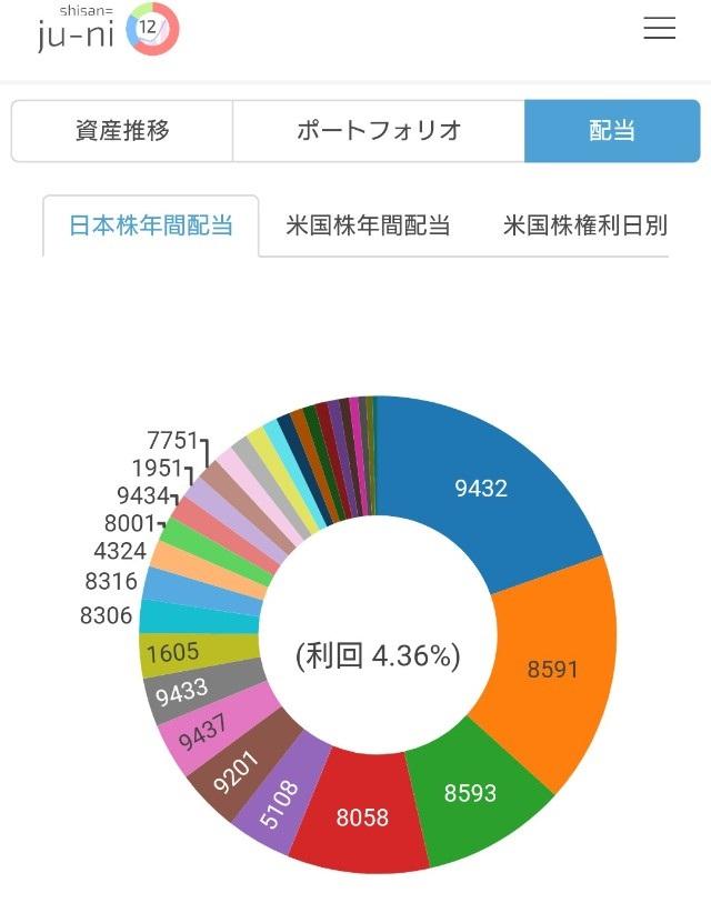 保有している日本株全体の配当利回り