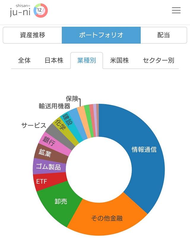 日本株のセクター別ポートフォリオ