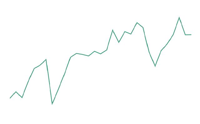 LINE証券の資産グラフ