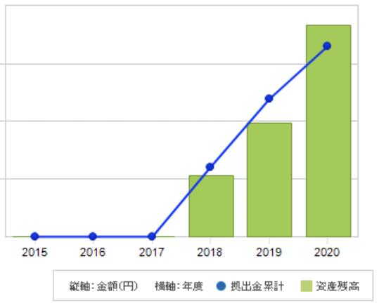 iDeCoのパフォーマンスグラフ