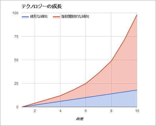 指数関数的な技術の進歩