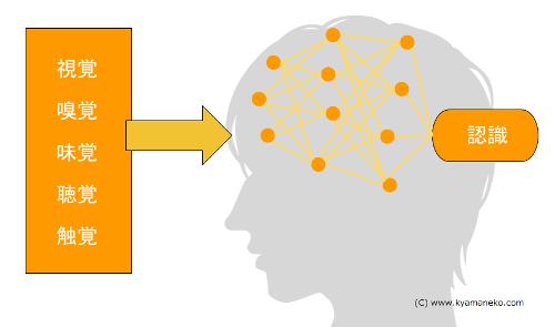 ニューラルネットワークのイメージ図