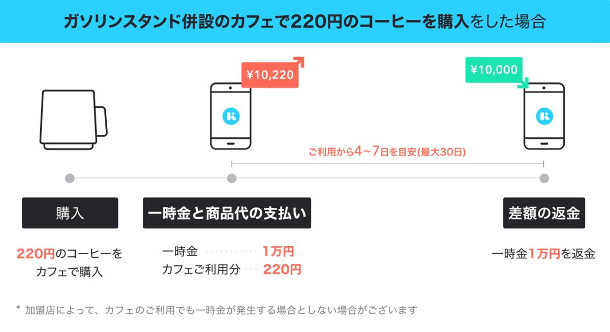 f:id:kyash-yuri:20210611095351p:plain