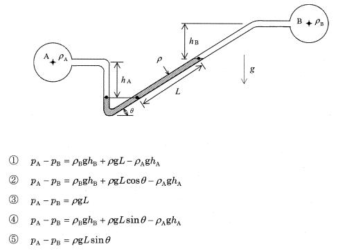 傾斜マノメータの図と圧力バランス式