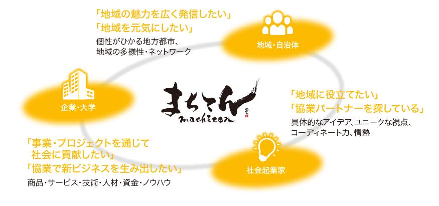 f:id:kyoryokutosa:20161213143458p:plain