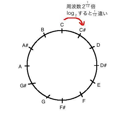 f:id:kyosuu1:20161119231743p:plain