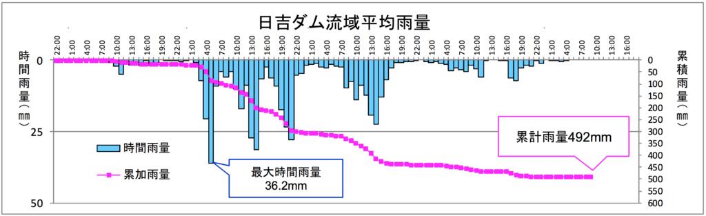 恐ろしかった西日本豪雨 その時日吉ダムは…。今こそ防災について考え ...