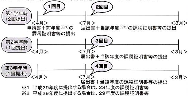 f:id:kyouikuloans:20170403111239j:plain