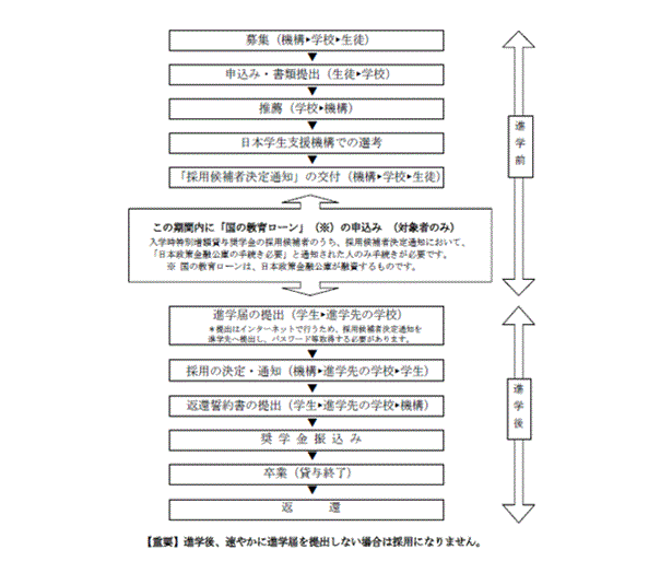 f:id:kyouikuloans:20170512130449p:plain