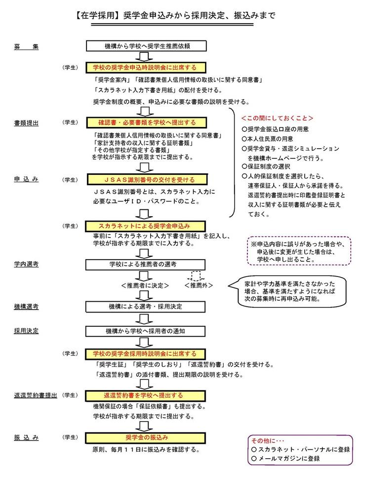 f:id:kyouikuloans:20170512130751p:plain