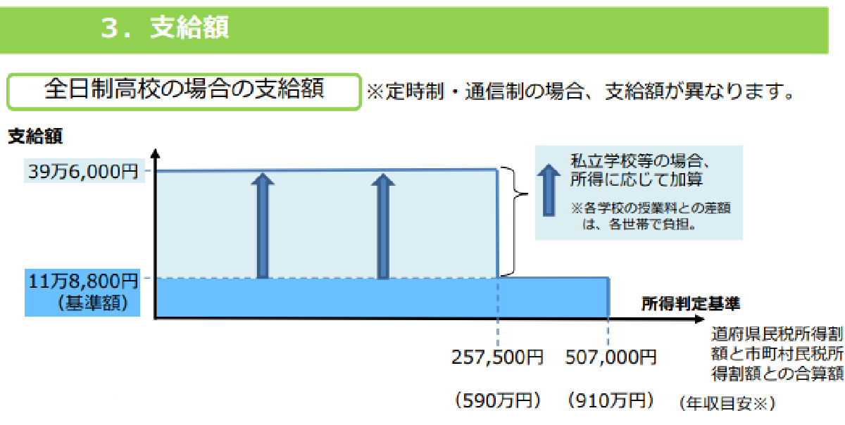 f:id:kyouikuloans:20200330160357p:image