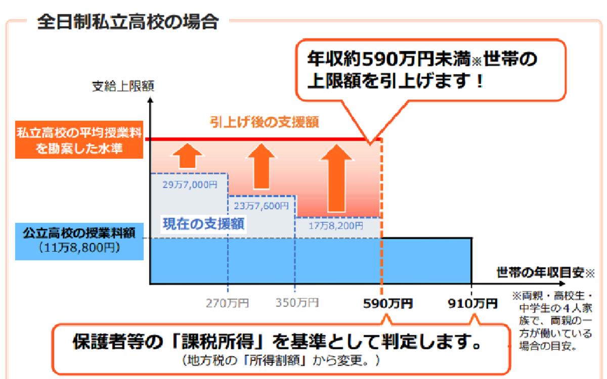 f:id:kyouikuloans:20200330160404p:image