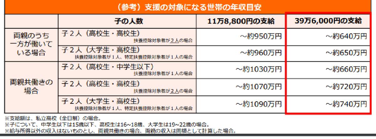 f:id:kyouikuloans:20200330160416p:image
