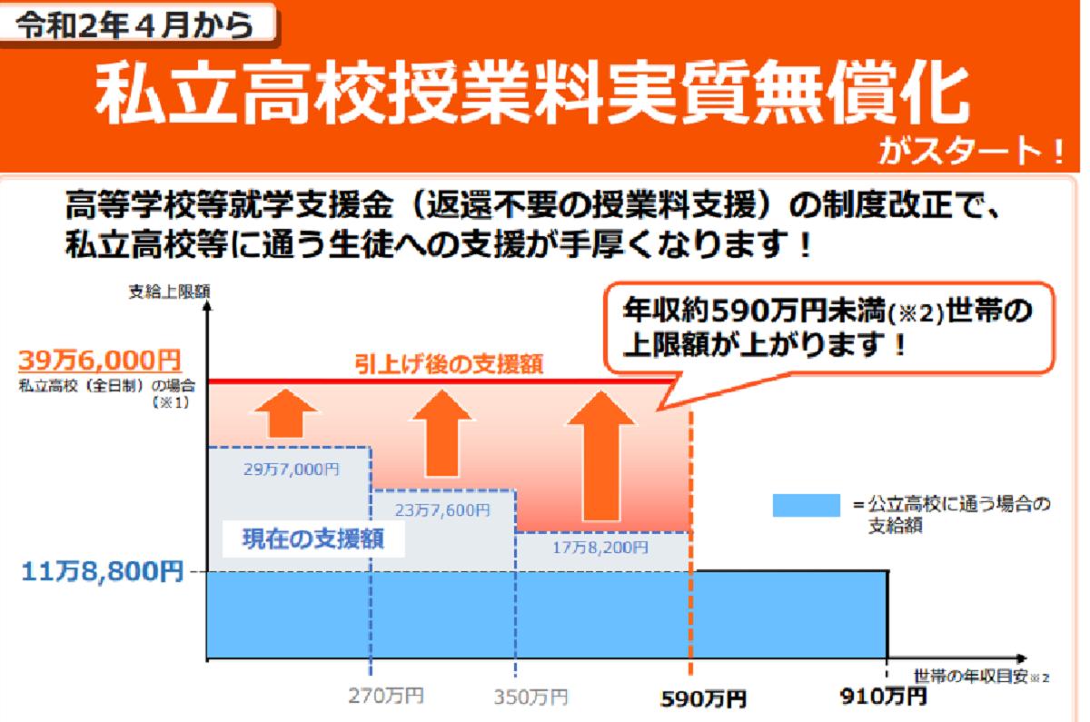 f:id:kyouikuloans:20200330160421p:image