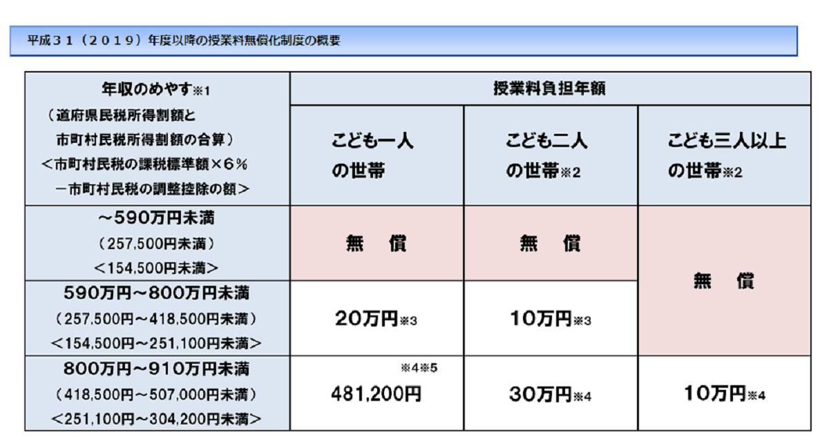 f:id:kyouikuloans:20200409104411p:image